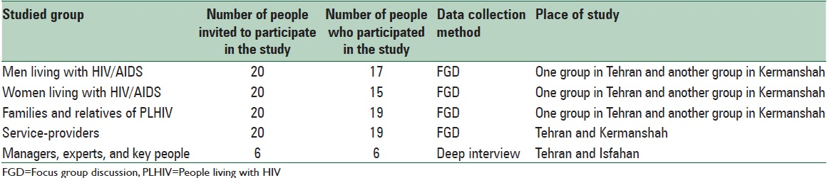 Table 2: Study groups and number of participants in the each interview techniques in the study in 2012