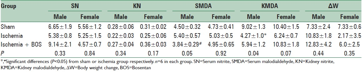 Table 1: SN (ìmole/l) and SMDA (ìmole/l), KN (μmole/g tissue) and KMDA(nanomole/g tissue), and ΔW (g) in three experimental groups of sham, ischemia and ischemia treated with BOS in male and female rats