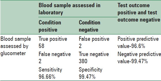 Table 3: Comparison of the gingival blood sample measurements obtained by glucometer with blood sample assessed in laboratory