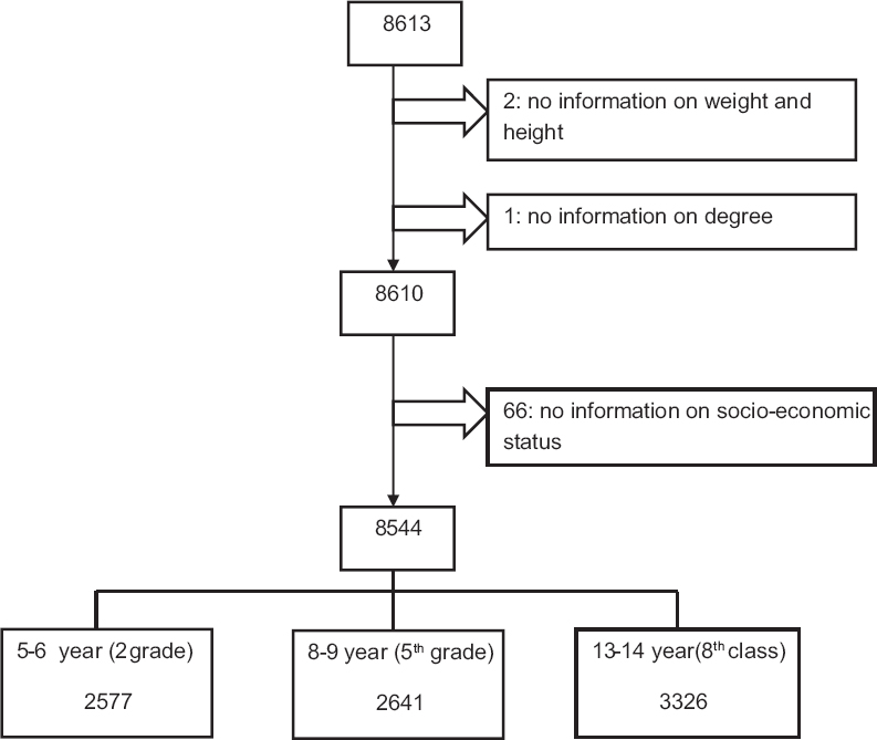 View image figure 1 flow chart and sampling strategy ccuart Choice Image