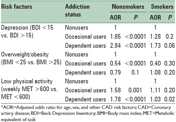 Table 3: AOR* for the status of opium consumption and CAD risk factors considering the interactions between addiction and cigarette smoking
