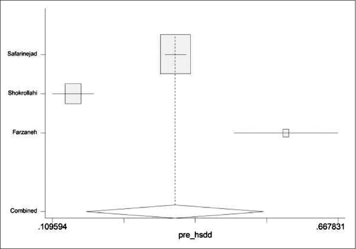 Figure 3: The forest plot of current prevalence of hypoactive sexual desire disorder in female general population in Iran