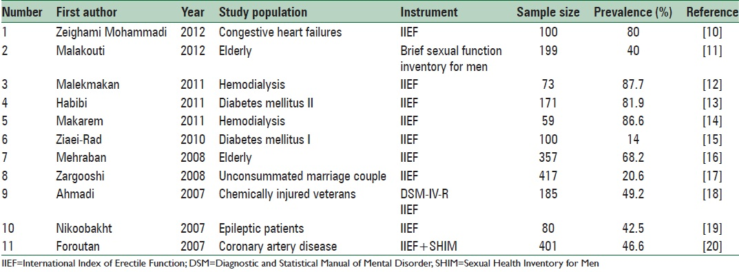 Table 1: List of selected article in a systematic review from male sexual dysfunction