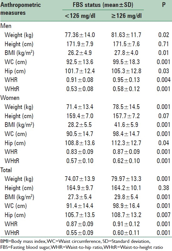 Table 2: The mean (±SD) of anthropometric measures with respect to the FBS status and gender