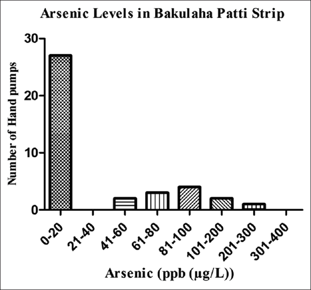 Figure 4: Graph figure of arsenic contamination in hand pump water in Bakulaha Patti strip of Simri village