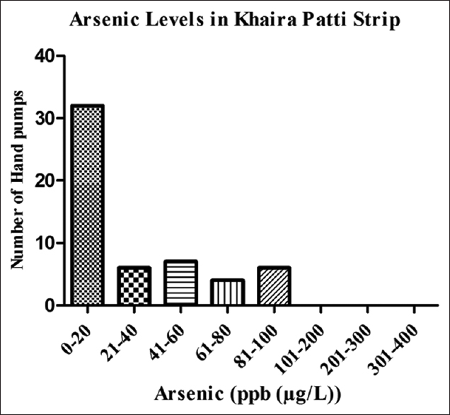 Figure 5: Graph figure of arsenic contamination in hand pump water in Khaira Patti strip of Simri village