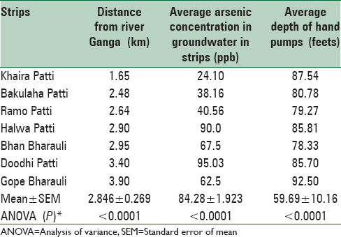 Table 1: Comparative analysis between distance from river Ganga to different strips of Simri village, average arsenic concentration in groundwater in strips and average depth of hand pumps (analysis of variance test)