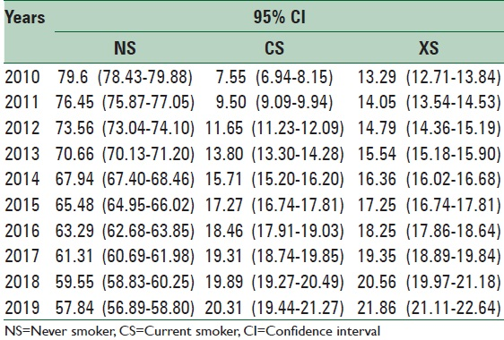 Table 4: Predicted smoking stages prevalence among adolescent for a 10-year period with a Markov chain model