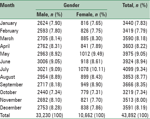 Table 3: Frequency distribution of animal bite cases in Lorestan Province, West of Iran (2004-2014) based on month and gender
