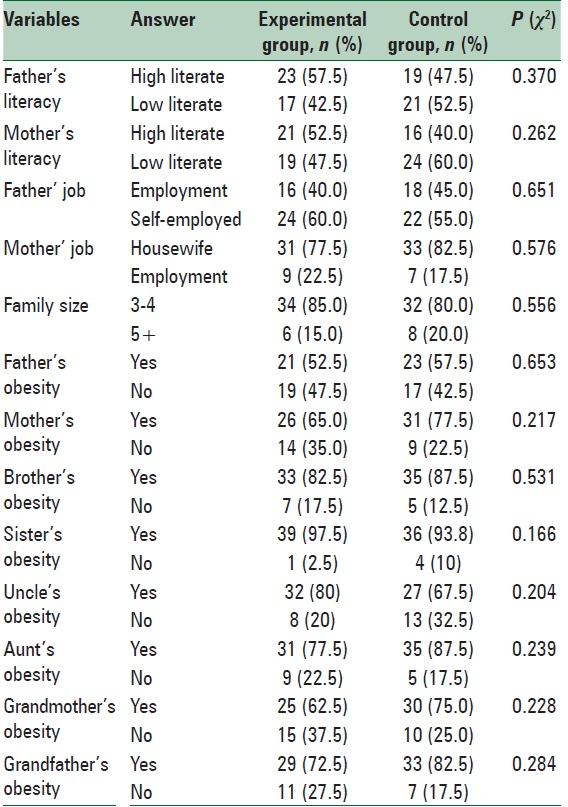 Table 1: Frequency of demographical characteristics of students at baseline in experimental and control groups