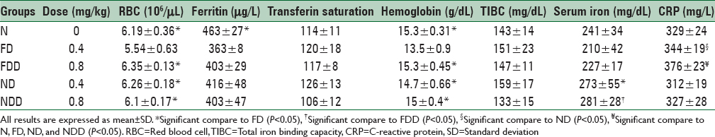 Table 1: The effect of nanoparticles containing iron and ferrous sulfate administration on blood and inflammatory markers in anemic rats