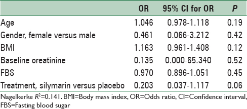 Table 3: Logistic regression analysis of the possible predictors of contrast-induced nephropathy