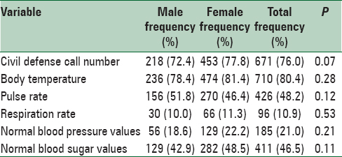 Table 1: Frequency and percentage of students who reported correct answers about vital signs and other general information as per gender
