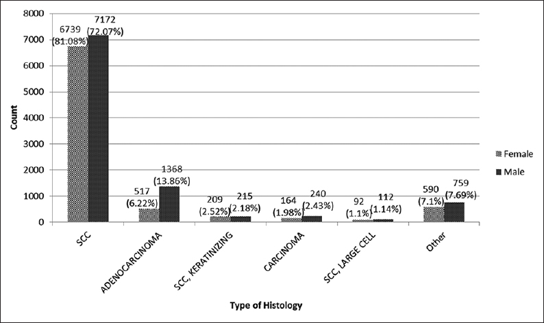 Figure 2: Distribution of histology esophageal cancer in Iran