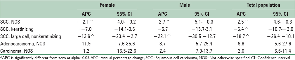 Table 2: Joinpoint analyses of cancer percentage allocated trend to the histology data for esophageal cancer in Iran (2003-2008)