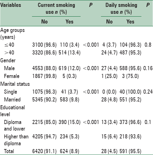 Table 2: Current and daily smoking use in the employees of Kermanshah Province, Iran