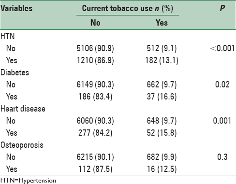 Table 4: Relationships between current tobacco use and health complaints in employees of Kermanshah Province, Iran