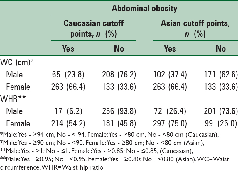 Table 3: Prevalence of abdominal obesity according to waist circumference and waist-hip ratio across gender among Malaysian adults (2011) (<i>n</i>=669)