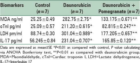 Table 3: Effects of daunorubicin and daunorubicin with pomegranate on cardiac, pro-inflammatory and lipid peroxidation biomarkers during experimental cardiotoxicity compared with control