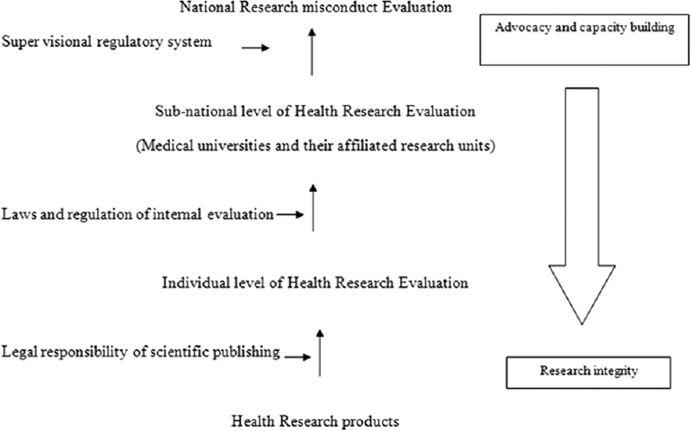 Figure 1: The process of national strategy for research misconduct policy