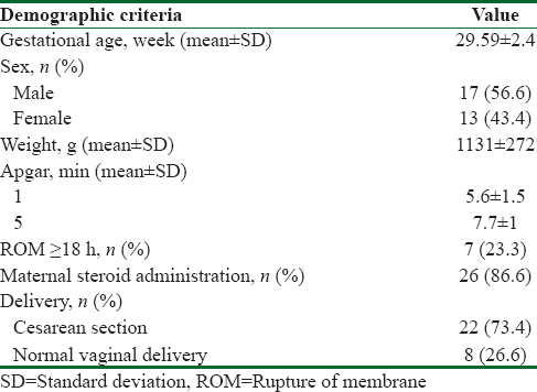 Table 1: Demographics characteristics of newborns