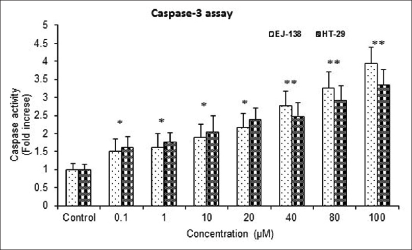 Figure 4: Dihydroartemisinin induce apoptosis through caspase-3 activation. Cells incubated with different concentration (0.1–100 <b>μ</b> M) of dihydroartemisinin for 48 h and the enzymatic activity was measured by a quantitative colorimetric caspase-3 activity assay. The activity of caspase-3 is increased in a concentration-dependent manner