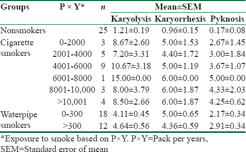 Comparison of cytotoxic effect of cigarette and waterpipe smoking on