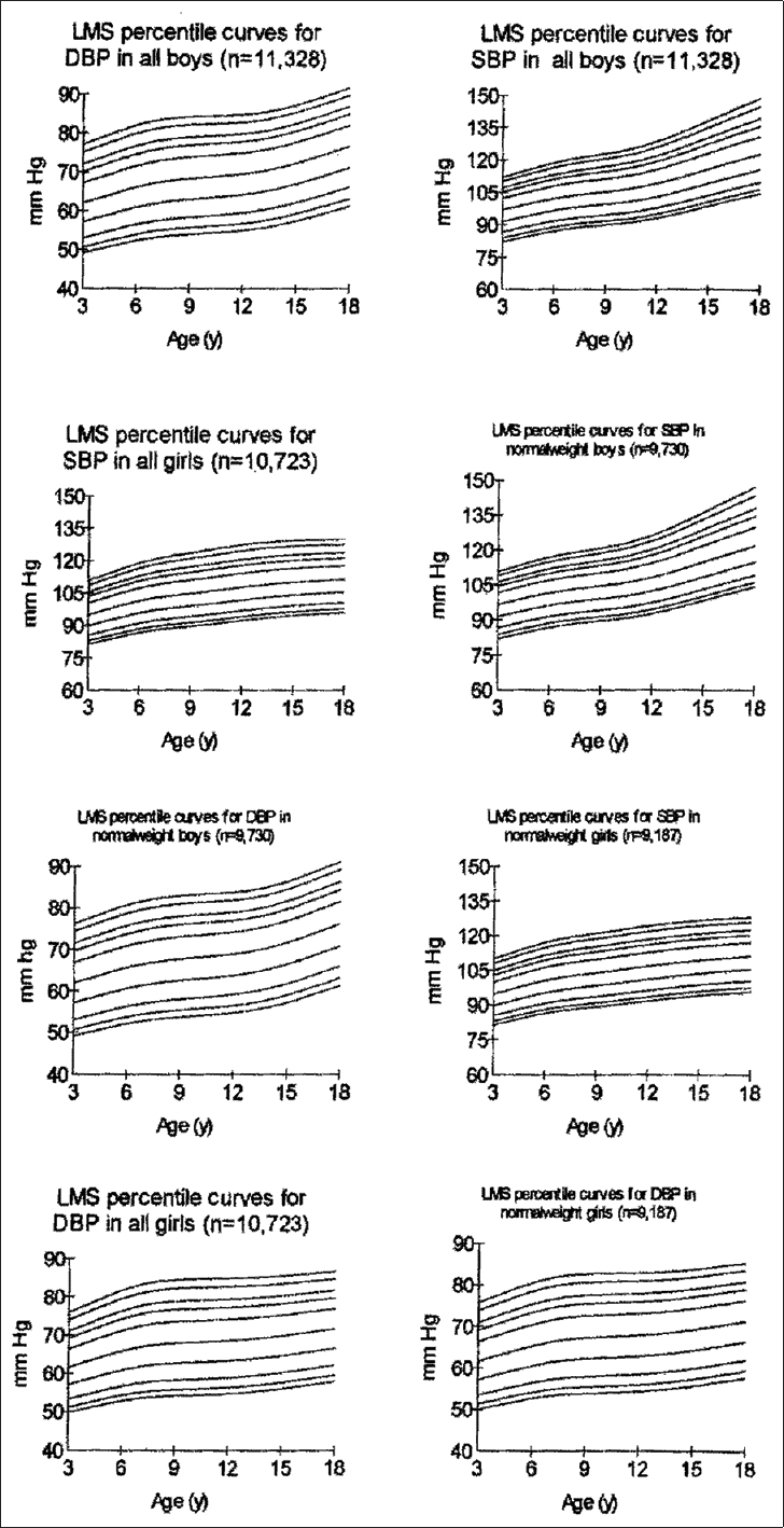 Figure 1: Ten SBP and DBP percentile curves in all and in normal-weight males and females