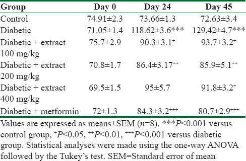 Table 2: The effect of <i>Teucrium polium</i> extract on serum cholesterol level (mg/dl) in streptozotocin-induced diabetic rats