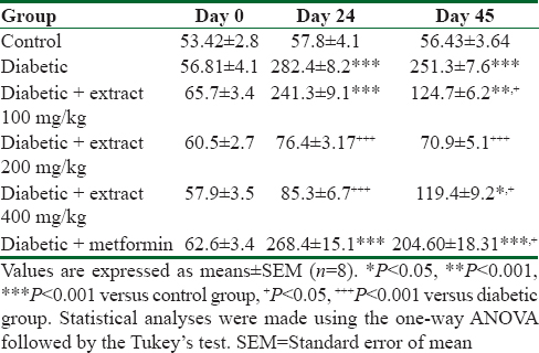 Table 3: The effect of <i>Teucrium polium</i> extract on serum triglyceride levels (mg/dl) in streptozotocin-induced diabetic rats