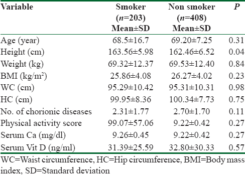 Table 1: Comparison of the demographic, biochemical, and clinical characteristics in smoker and nonsmoker elderly men of the Amirkola cohort study