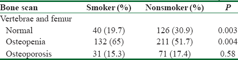Table 3: Frequency of osteoporosis and osteopenia at either femoral neck or lumbar spine in elderly smoker and nonsmoker men of the Amirkola cohort study