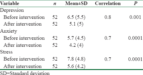 Table 2: A comparison of the mean scores of stress, anxiety, and depression before and after the intervention of 12 sessions of regular hatha yoga practice session (<i>n</i>=52)