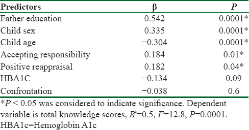 Table 3: Multiple regression analysis of sociodemographic factors, total coping scores, hemoglobin A1C, and the total knowledge scores