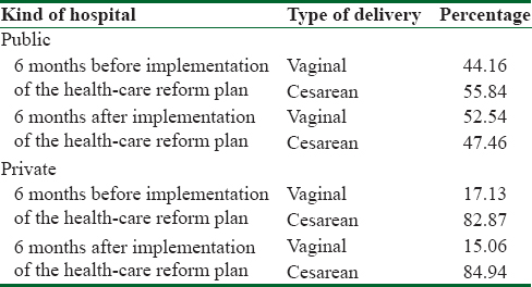 Table 3: The percentage of vaginal and cesarean deliveries in 6 months before and after implementing the instruction in public and private hospitals of Isfahan Province