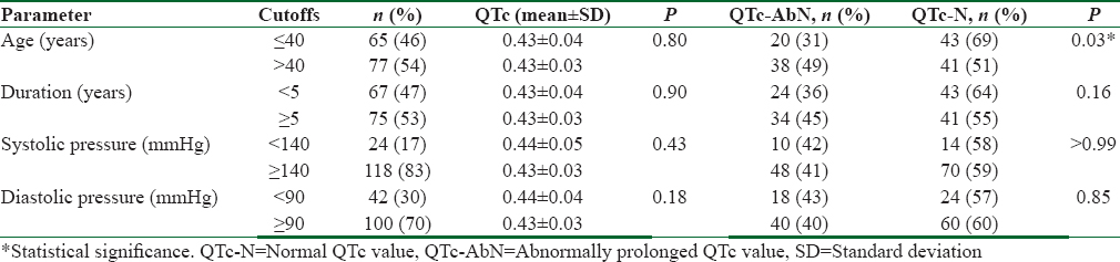 Table 5: Quantitative (mean in s) and qualitative (normal or abnormal in number) comparison of QTc values among hypertensives by grouping based on age, duration, and blood pressure control