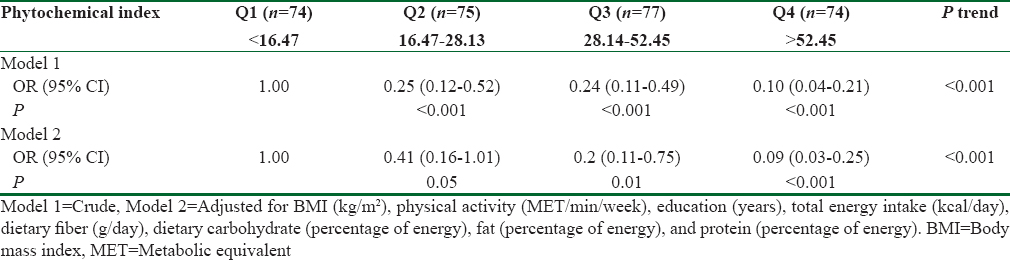 Table 4: Odds ratio and 95% confidence intervals for prediabetes across sex-specific quartiles of energy-adjusted dietary phytochemical index