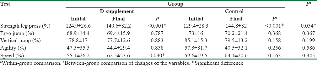 Table 4: Within- and between-group comparisons of physical function tests (mean±standard deviation)