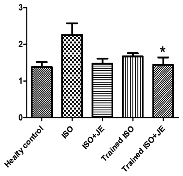 Figure 1: Effect of interval training and consumption Ziziphus jujuba extract on lipocalin-2 levels in heart tissue (ng/mg). *(<i>P</i><0.05)