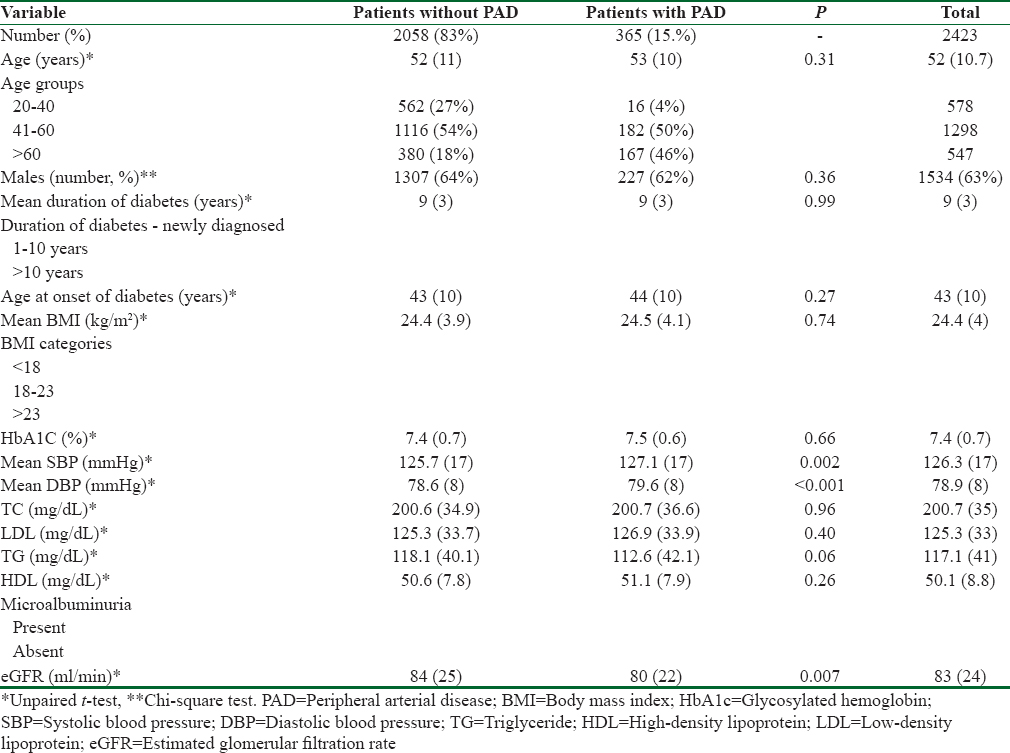 Table 1: Comparison of clinical characteristics between patients with and without PAD