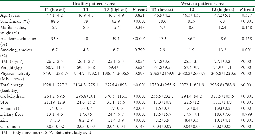 Table 3: Characteristics and dietary intakes of study participants across tertiles (T) of dietary pattern scores