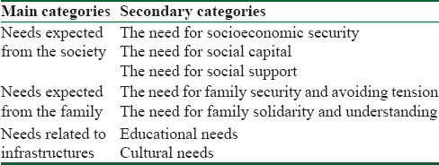 Table 2: Main and secondary categories extracted