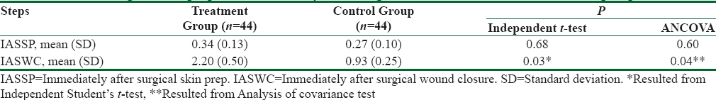 Table 2: Comparison of the mean total bacterial count of patients' skin adjacent to the surgical incision immediately after surgical skin prep and immediately after surgical wound closure between the two groups