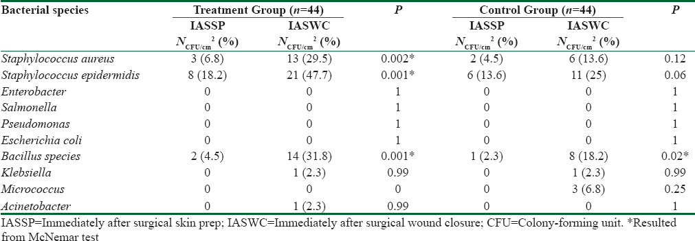 Table 3: Frequency distribution of various species of patients' skin bacteria adjacent to the surgical incision IASSP and IASWC between the two groups