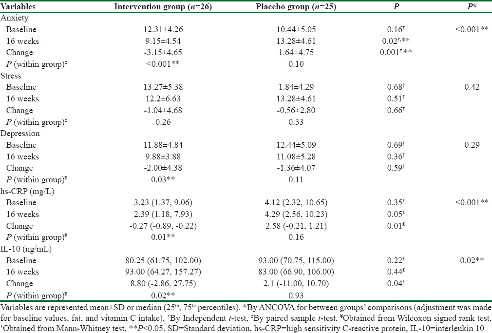 Table 3: Effects of vitamin D on inflammatory biomarkers, anxiety, stress, and depression