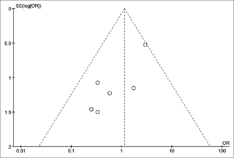 Figure 2: Funnel plot of articles about the relationship between naloxone administration and seizure in tramadol toxicity