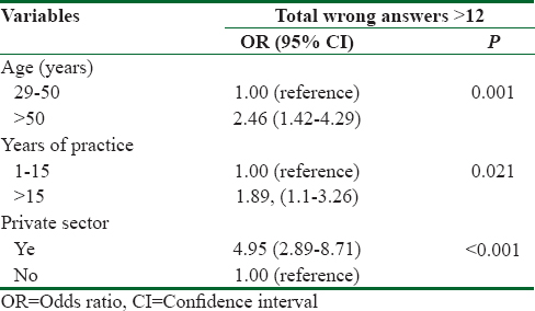 Table 3: Variables associated with participants' poor knowledge and practice toward screening. (logistic regression analysis of the questions (8-38) related to specific clinical entities)
