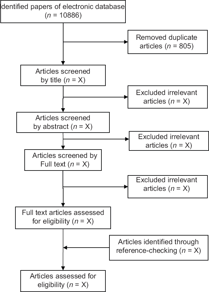 Figure 1: Papers search and review flowchart for selection of primary study