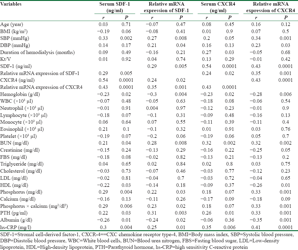 Table 4: Correlations between measured markers and other variables in patients under hemodialysis