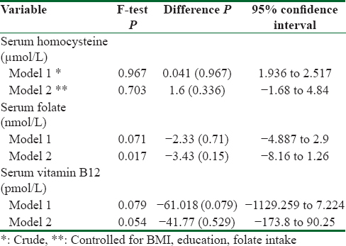 Table 3: Analysis of the serum condition in homocysteine, folate, and vitamin B12 in two different models